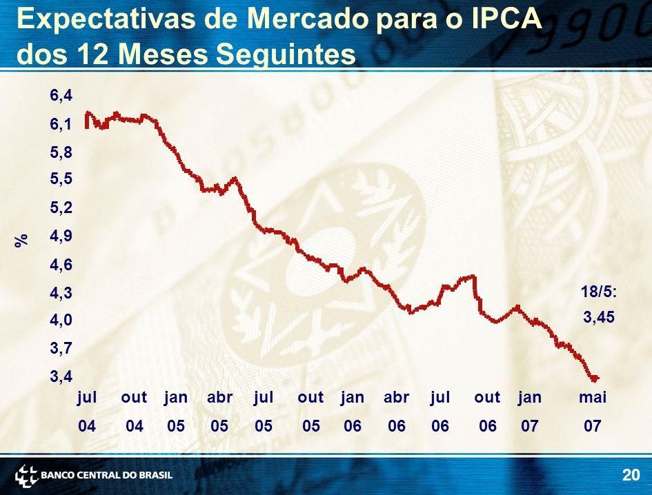 Expectativas de Mercado para o IPCA dos 12 Meses Seguintes