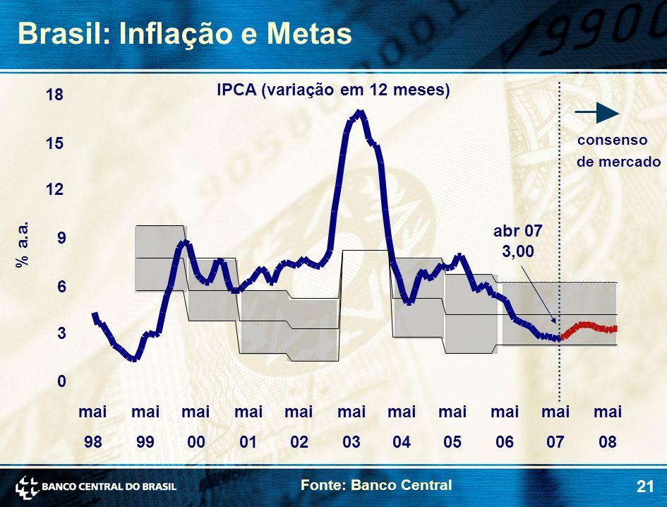 Brasil: Inflação e Metas
