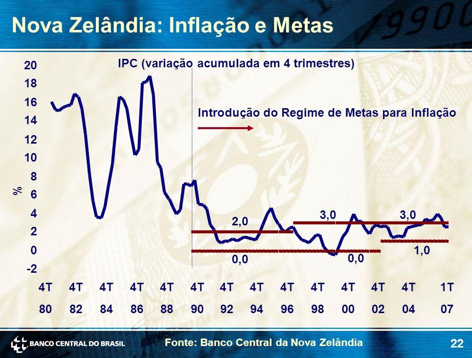 Nova Zelândia: Inflação e Metas