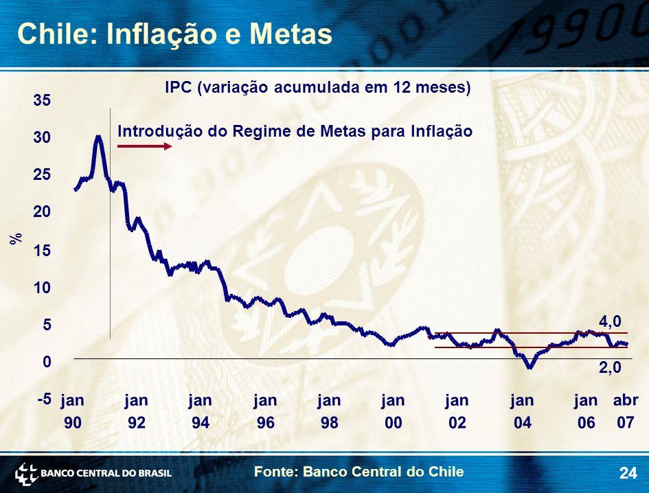 Chile: Inflação e Metas