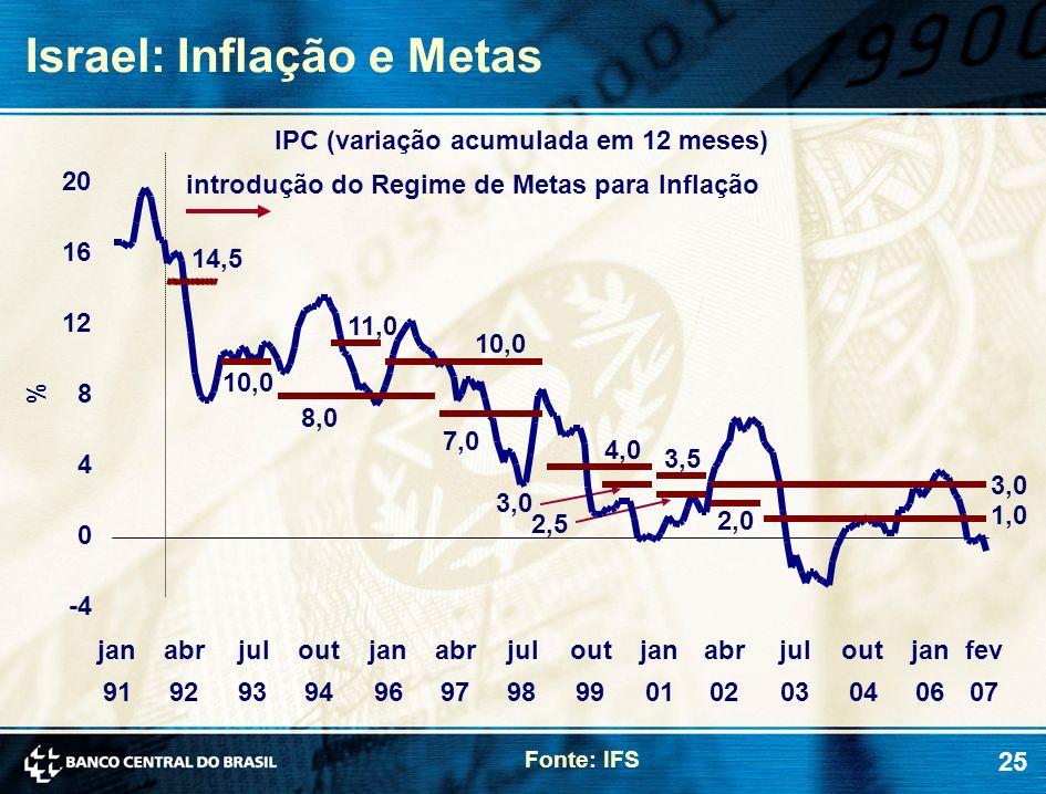 Israel: Inflação e Metas