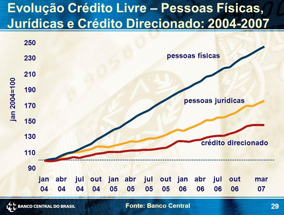 Evolução Crédito Livre – Pessoas Físicas, Jurídicas e Crédito Direcionado: 2004-2007