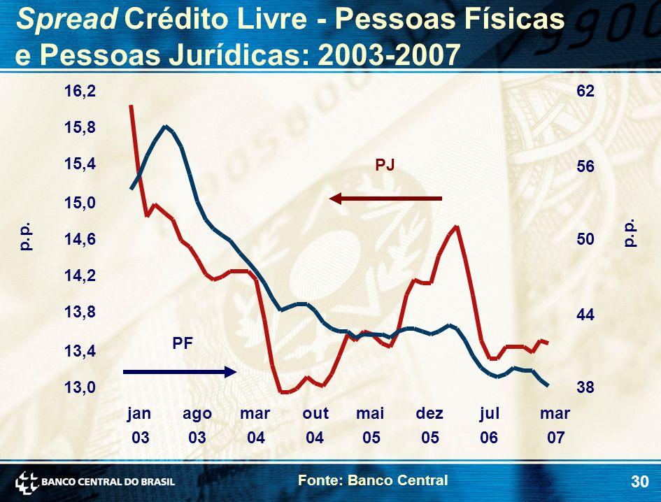 Spread Crédito Livre - Pessoas Físicas e Pessoas Jurídicas: 2003-2007