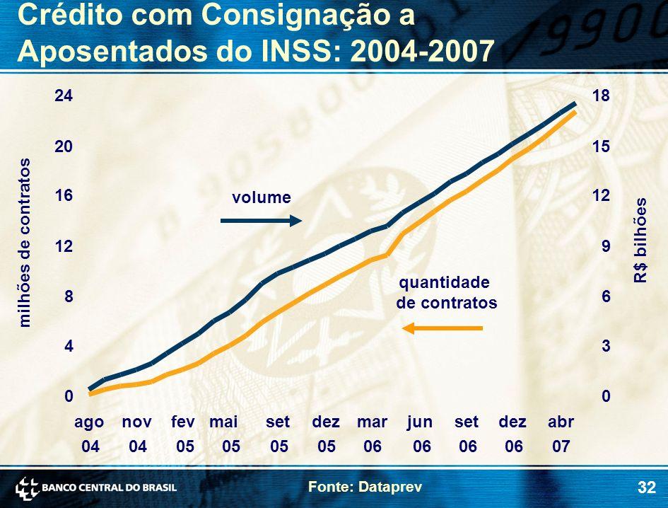Crédito com Consignação a Aposentados do INSS: 2004-2007