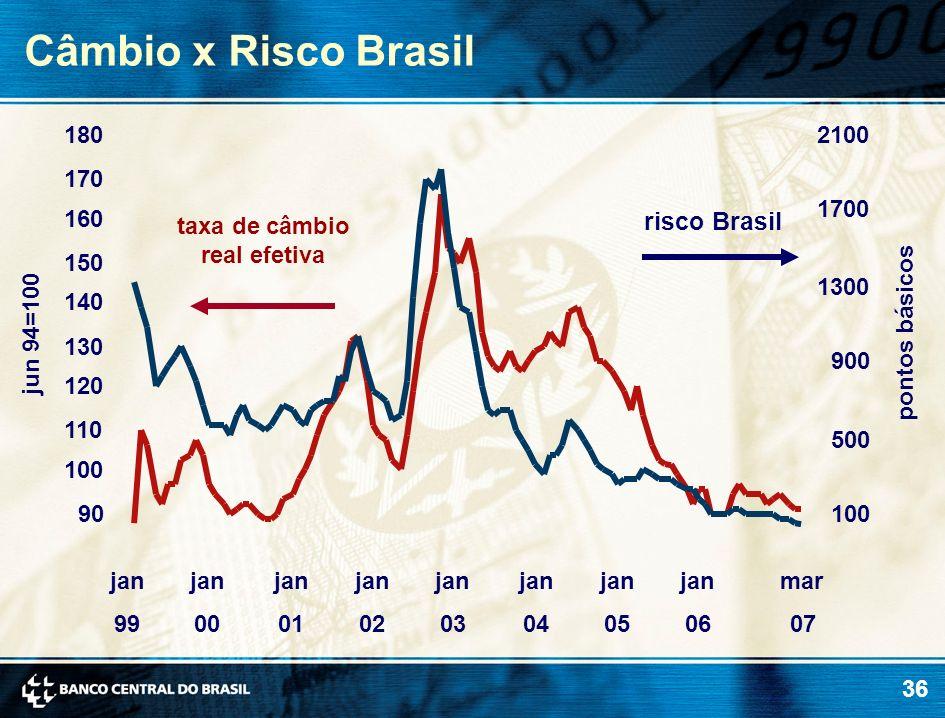 Câmbio x Risco Brasil risco Brasil 180 2100 170 1700 160