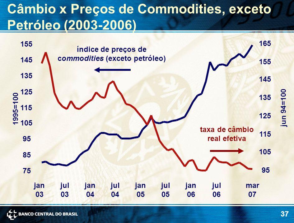 índice de preços de commodities (exceto petróleo)