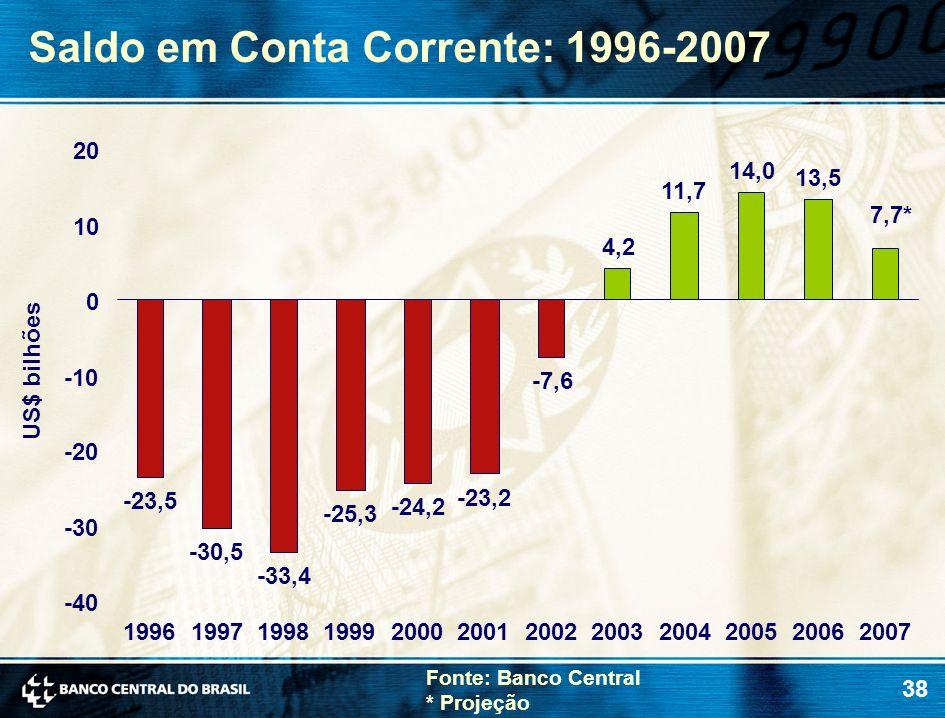 Saldo em Conta Corrente: 1996-2007