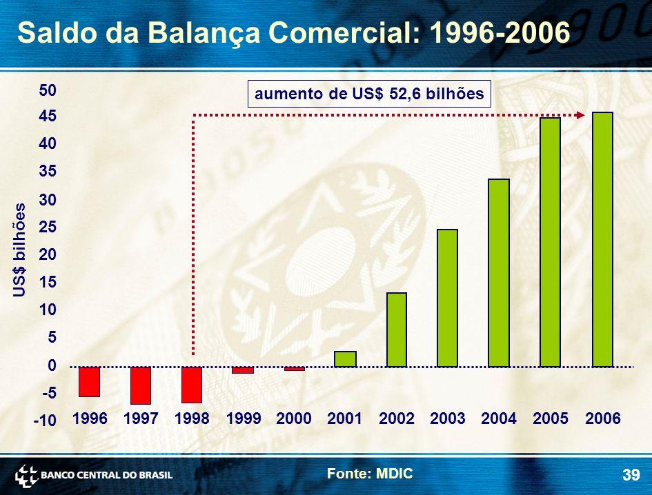 Saldo da Balança Comercial: 1996-2006