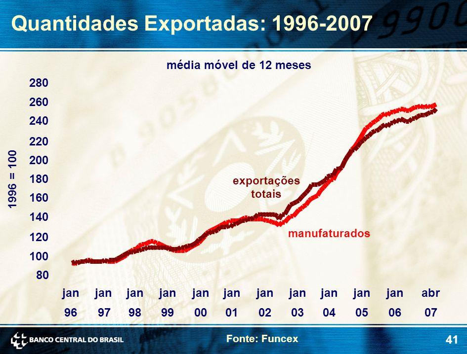 Quantidades Exportadas: 1996-2007