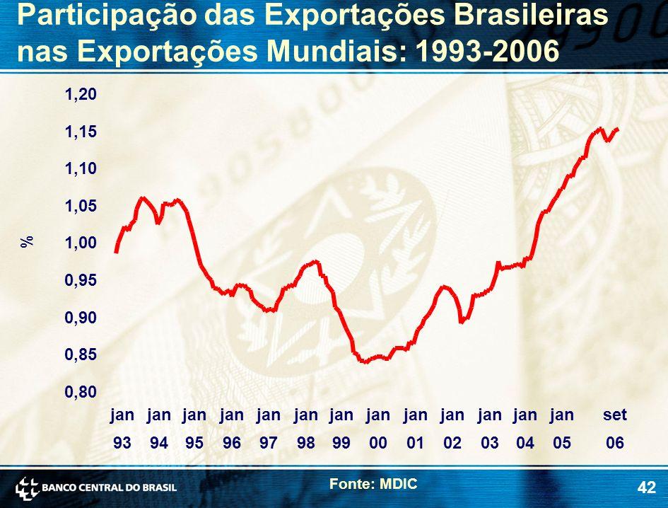 Participação das Exportações Brasileiras nas Exportações Mundiais: 1993-2006