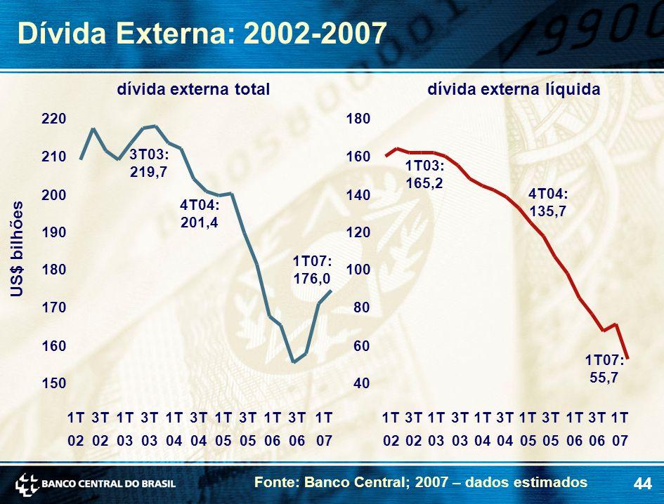 Dívida Externa: 2002-2007 dívida externa total dívida externa líquida