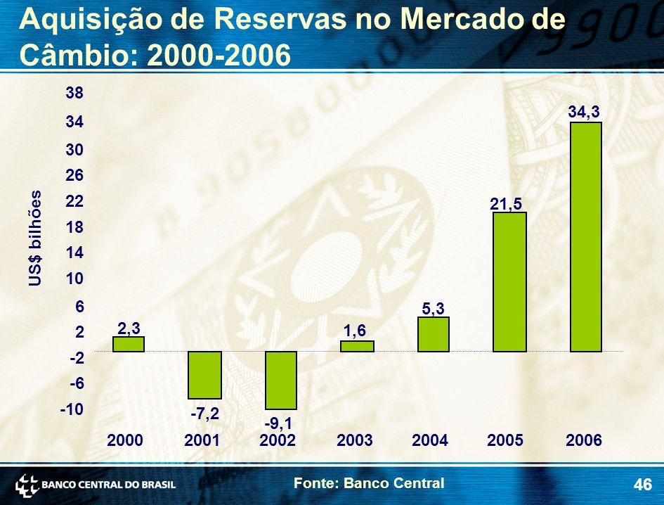 Aquisição de Reservas no Mercado de Câmbio: 2000-2006