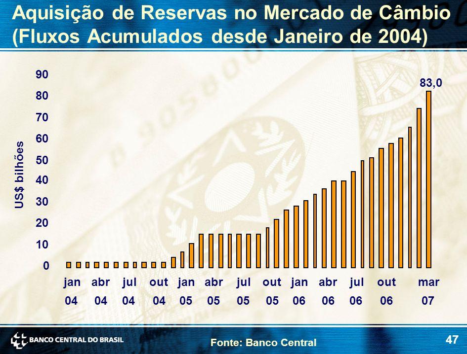 Aquisição de Reservas no Mercado de Câmbio (Fluxos Acumulados desde Janeiro de 2004)