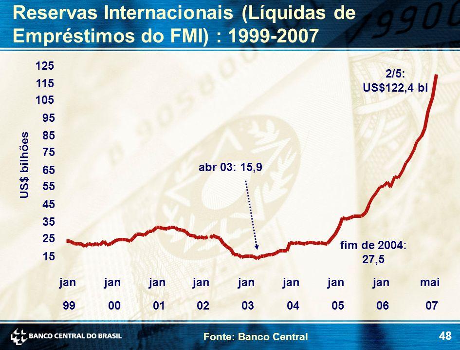 Reservas Internacionais (Líquidas de Empréstimos do FMI) : 1999-2007