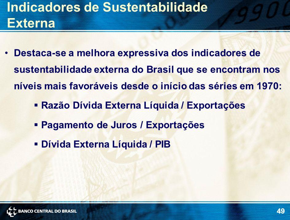 Indicadores de Sustentabilidade Externa