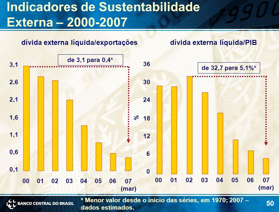 dívida externa líquida/PIB