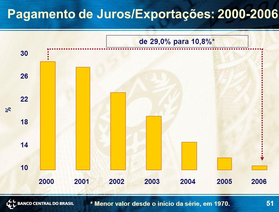 Pagamento de Juros/Exportações: 2000-2006