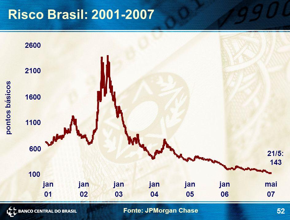 Risco Brasil: 2001-2007 2600 2100 1600 pontos básicos 1100 600 21/5: