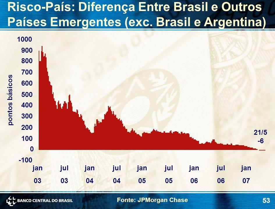 Risco-País: Diferença Entre Brasil e Outros