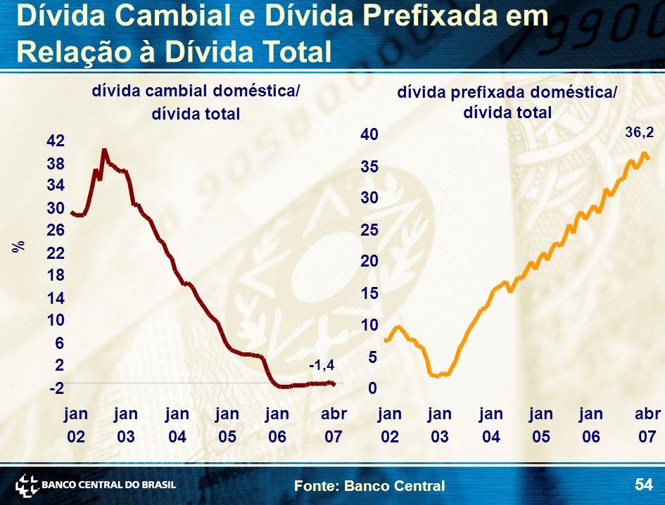 dívida cambial doméstica/ dívida prefixada doméstica/