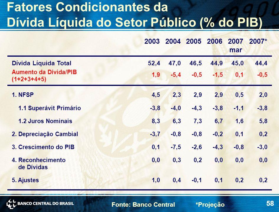 Fatores Condicionantes da Dívida Líquida do Setor Público (% do PIB)