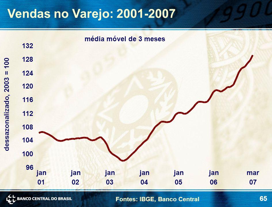 Vendas no Varejo: 2001-2007 média móvel de 3 meses 132 128 124 120 116