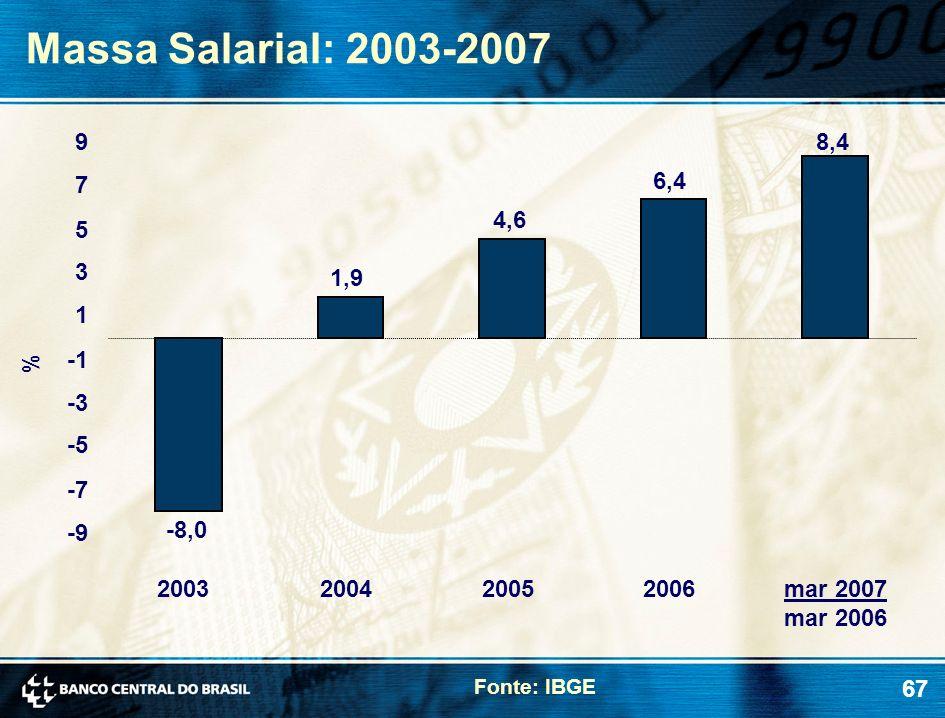 Massa Salarial: 2003-2007 9 8,4 7 6,4 4,6 5 3 1,9 1 % -1 -3 -5 -7 -9