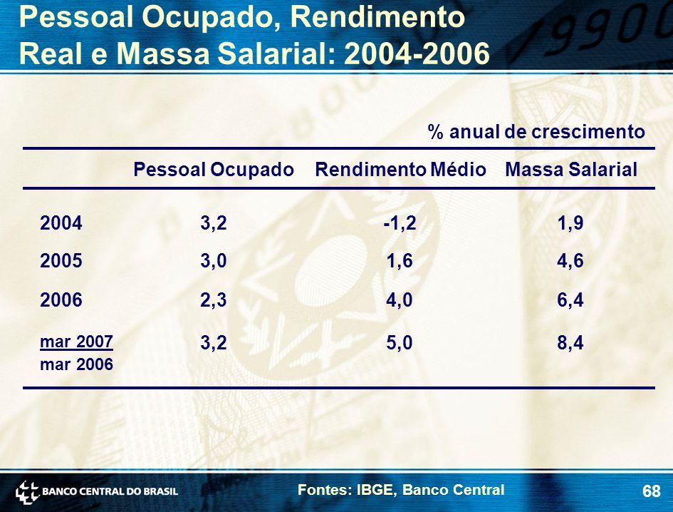 Pessoal Ocupado, Rendimento Real e Massa Salarial: 2004-2006