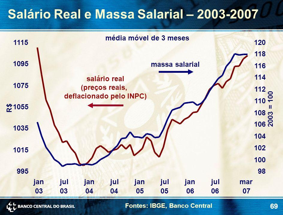 deflacionado pelo INPC)
