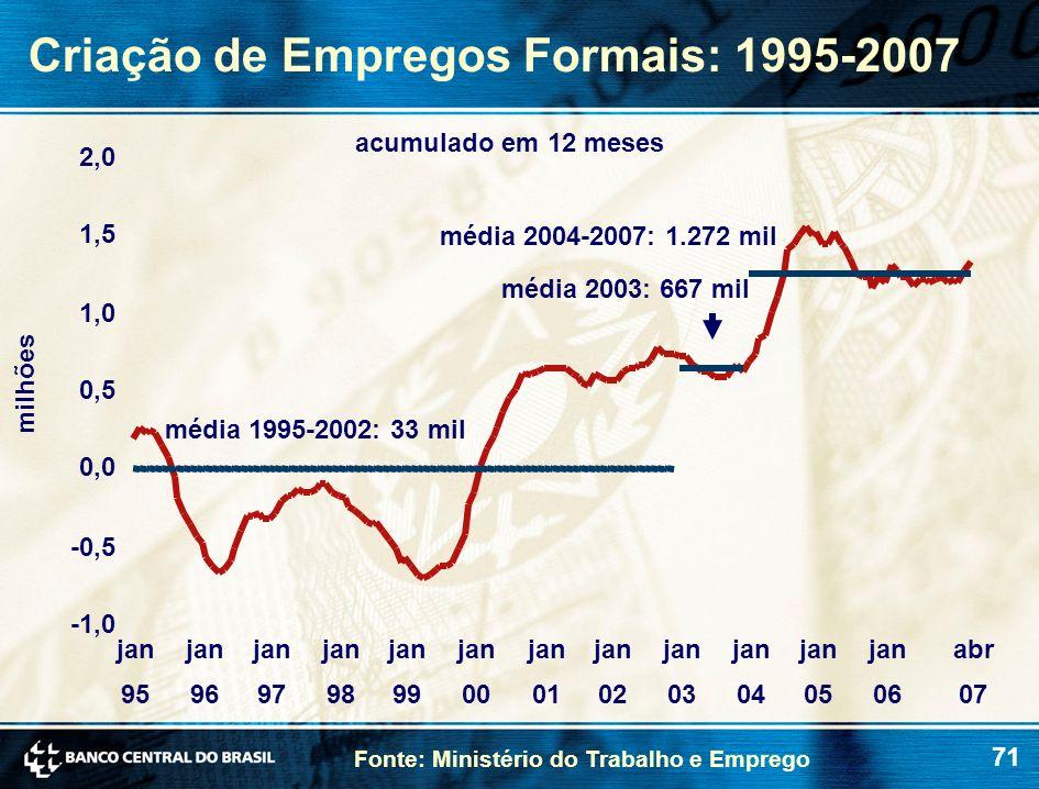 Criação de Empregos Formais: 1995-2007