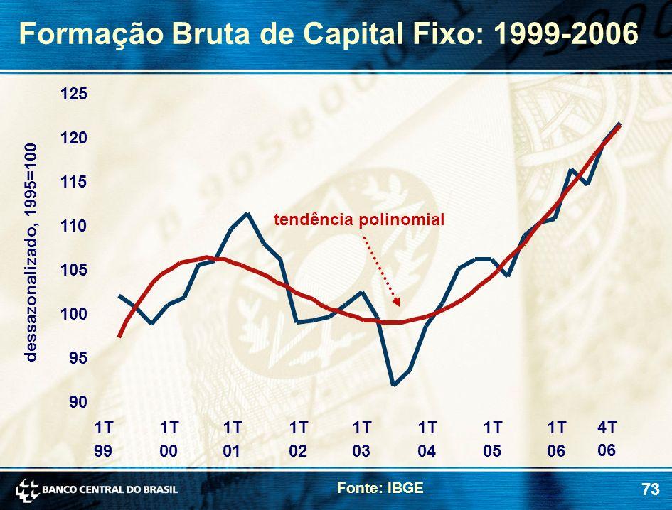 Formação Bruta de Capital Fixo: 1999-2006