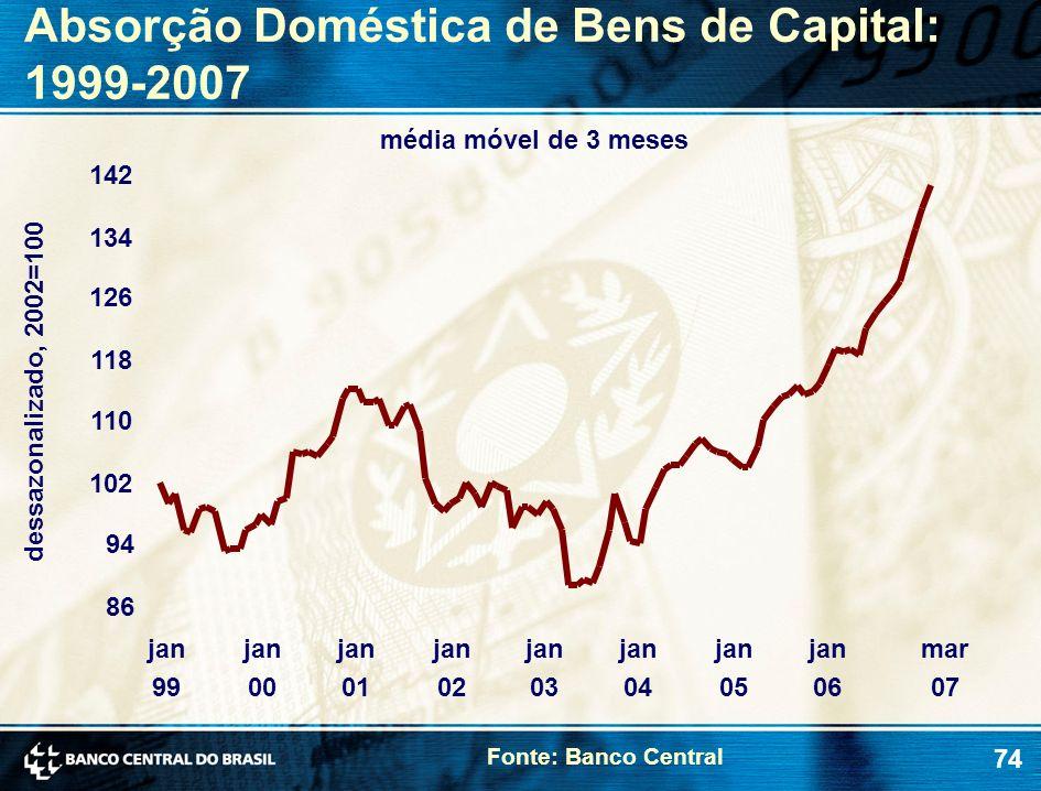 Absorção Doméstica de Bens de Capital: 1999-2007