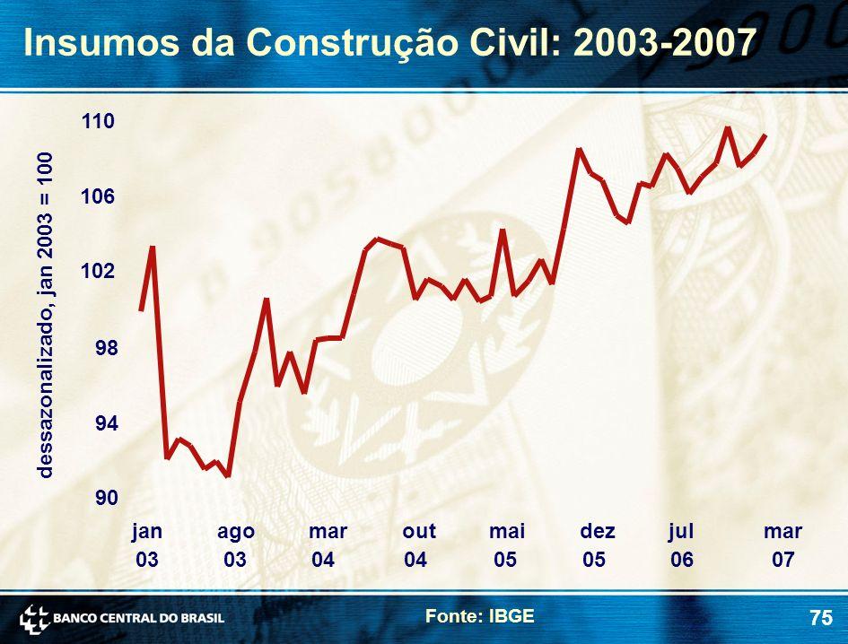 Insumos da Construção Civil: 2003-2007