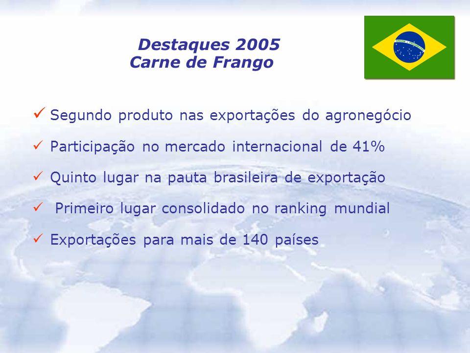 Destaques 2005 Carne de Frango