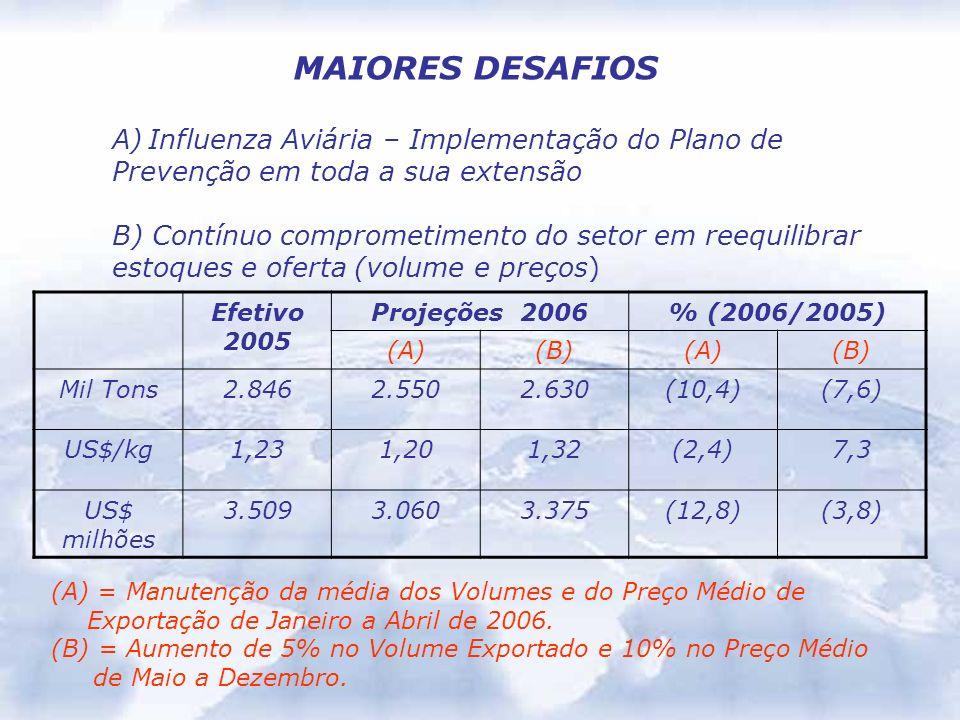 MAIORES DESAFIOS Influenza Aviária – Implementação do Plano de
