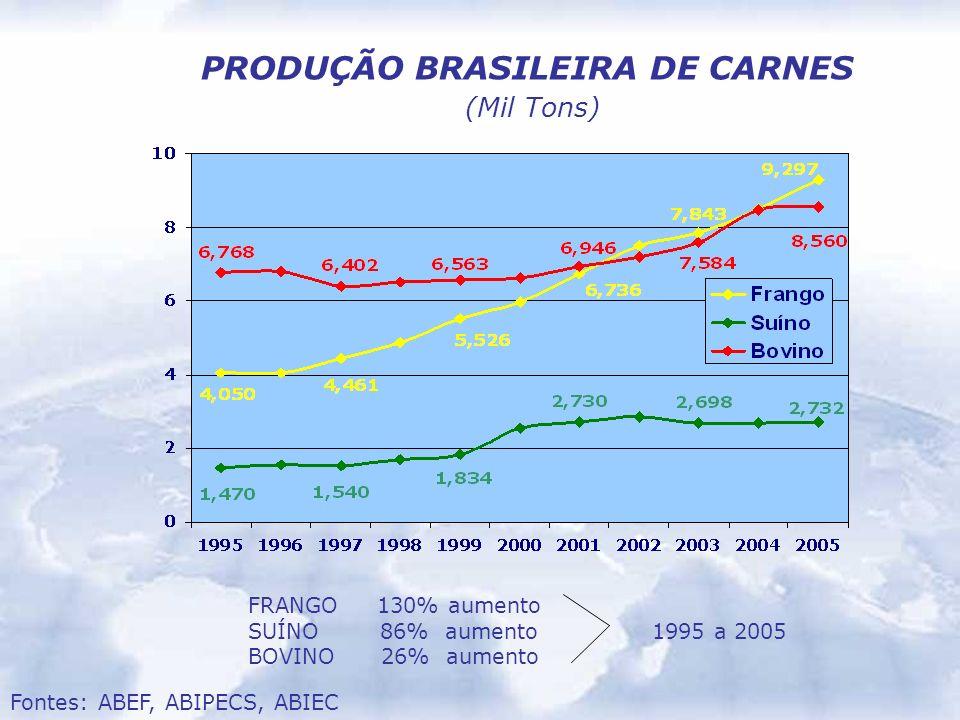 PRODUÇÃO BRASILEIRA DE CARNES