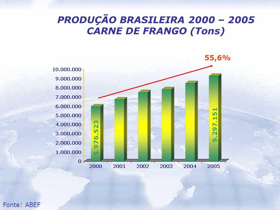 PRODUÇÃO BRASILEIRA 2000 – 2005 CARNE DE FRANGO (Tons)