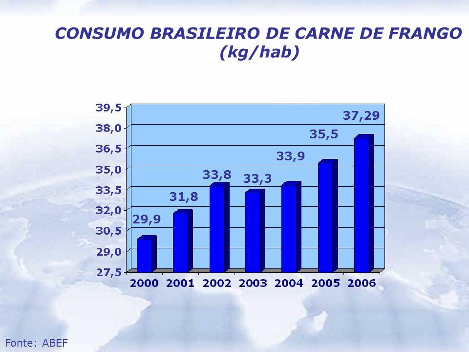 CONSUMO BRASILEIRO DE CARNE DE FRANGO (kg/hab)