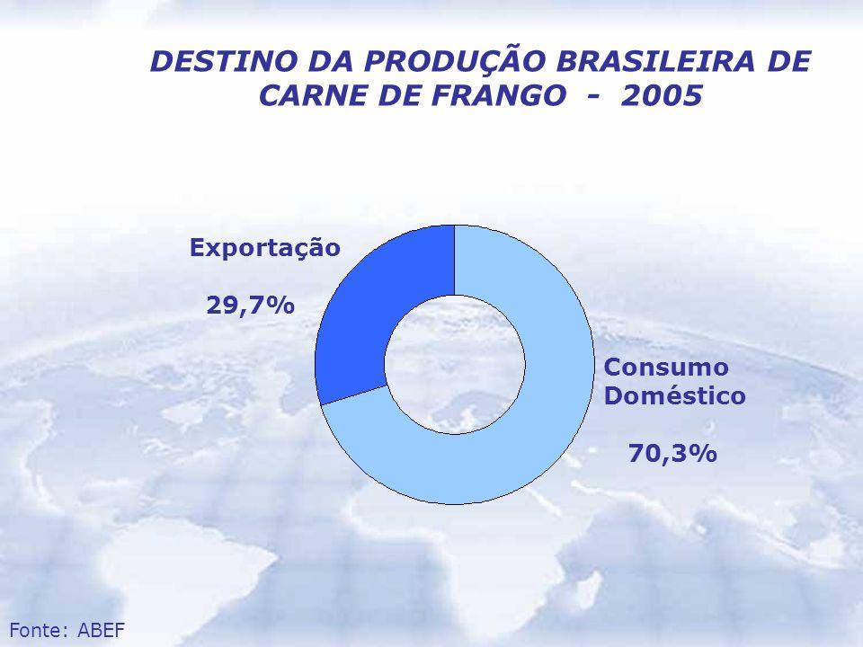 DESTINO DA PRODUÇÃO BRASILEIRA DE CARNE DE FRANGO - 2005