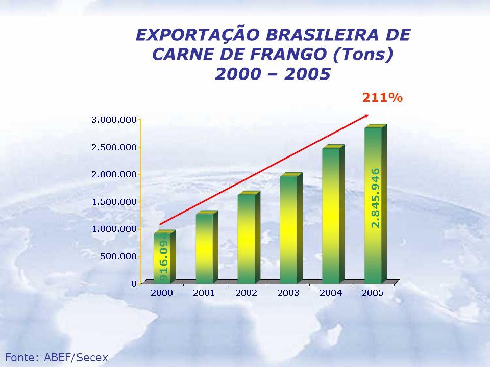 EXPORTAÇÃO BRASILEIRA DE