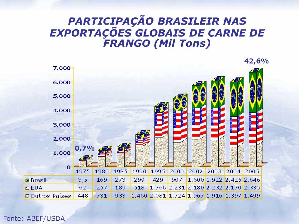 PARTICIPAÇÃO BRASILEIR NAS EXPORTAÇÕES GLOBAIS DE CARNE DE FRANGO (Mil Tons)