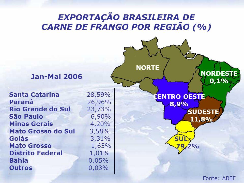 EXPORTAÇÃO BRASILEIRA DE CARNE DE FRANGO POR REGIÃO (%)