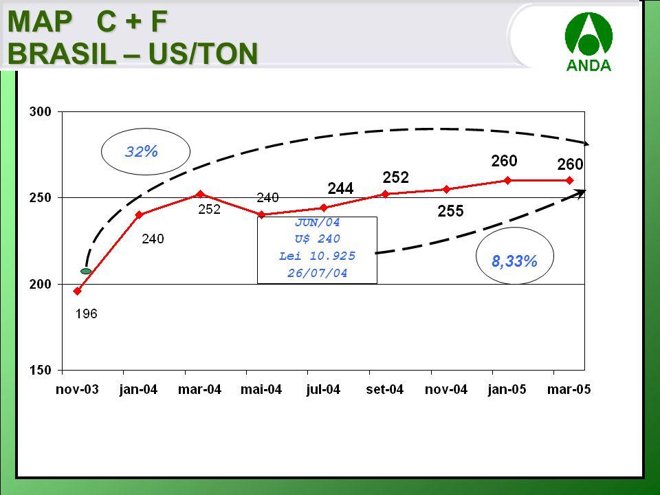 MAP C + F BRASIL – US/TON 32% JUN/04 U$ 240 Lei 10.925 26/07/04 8,33%