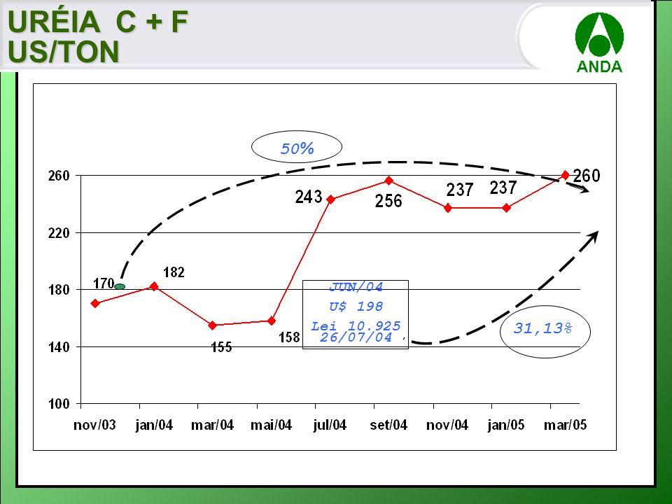 URÉIA C + F US/TON 50% JUN/04 U$ 198 Lei 10.925 26/07/04 31,13%