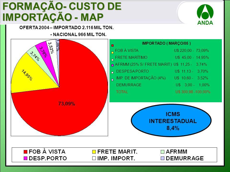 FORMAÇÃO- CUSTO DE IMPORTAÇÃO - MAP