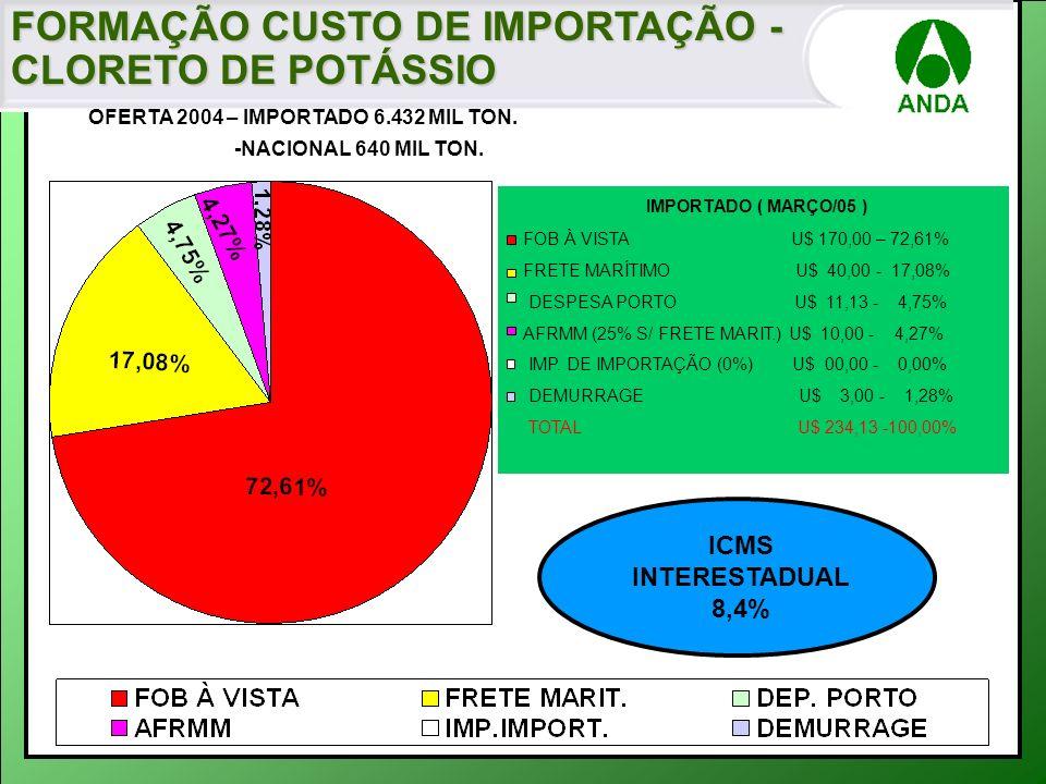 FORMAÇÃO CUSTO DE IMPORTAÇÃO - CLORETO DE POTÁSSIO