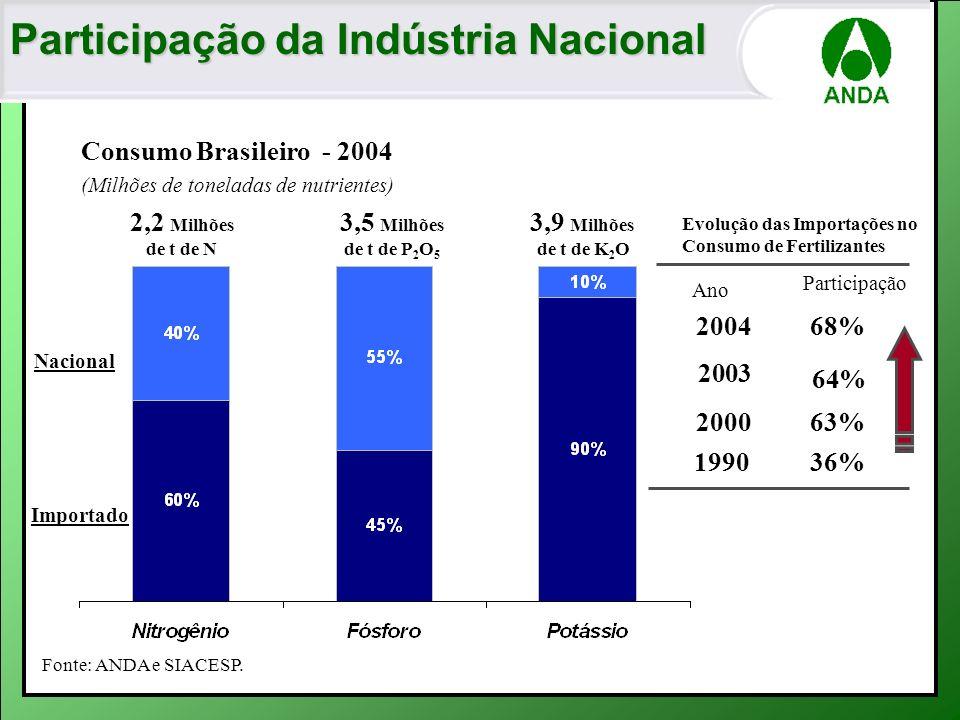 Participação da Indústria Nacional