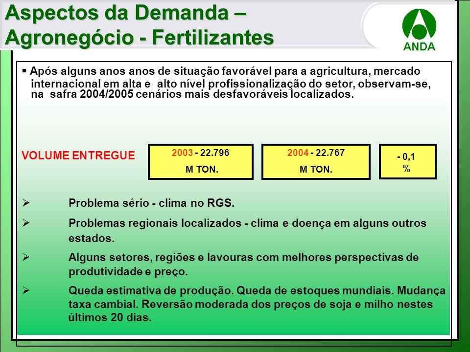 Agronegócio - Fertilizantes