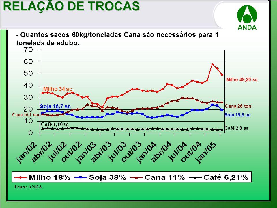 RELAÇÃO DE TROCAS- Quantos sacos 60kg/toneladas Cana são necessários para 1 tonelada de adubo. Milho 49,20 sc.