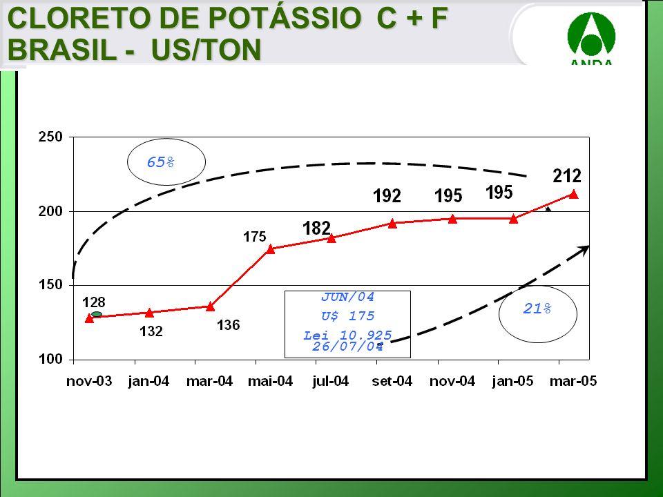 CLORETO DE POTÁSSIO C + F BRASIL - US/TON